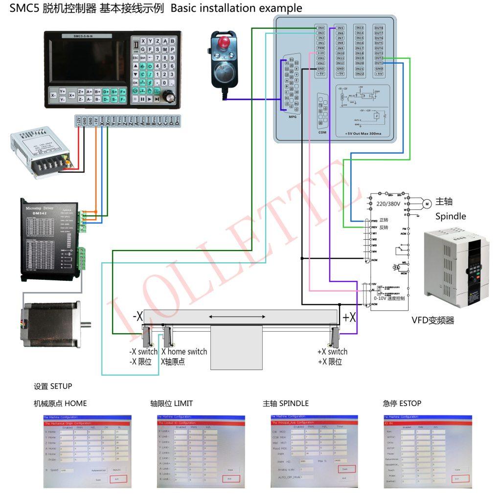 SMC5 Basic installation example